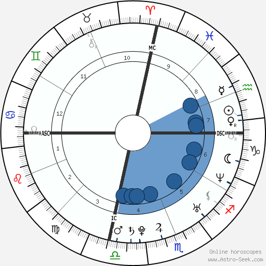 Lindsay Stevenson wikipedia, horoscope, astrology, instagram