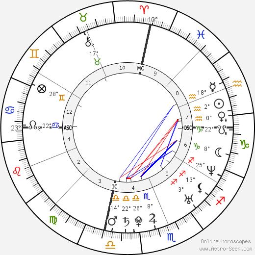 Lindsay Stevenson birth chart, biography, wikipedia 2020, 2021