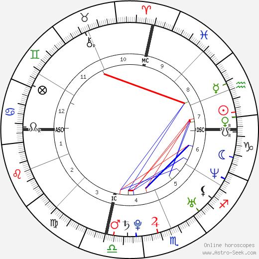 Lindsay Stevenson birth chart, Lindsay Stevenson astro natal horoscope, astrology