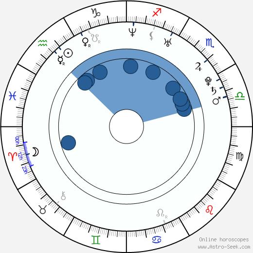 Marisa Román wikipedia, horoscope, astrology, instagram