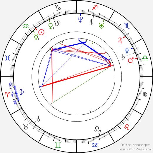 Marisa Román tema natale, oroscopo, Marisa Román oroscopi gratuiti, astrologia