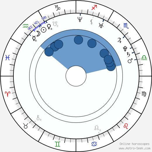 Maxim Shabalin wikipedia, horoscope, astrology, instagram