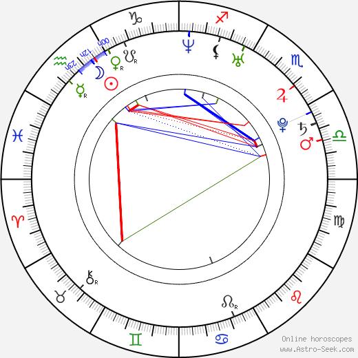 Maxim Shabalin birth chart, Maxim Shabalin astro natal horoscope, astrology