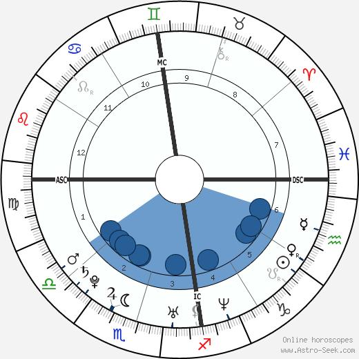 Mel Lisboa wikipedia, horoscope, astrology, instagram