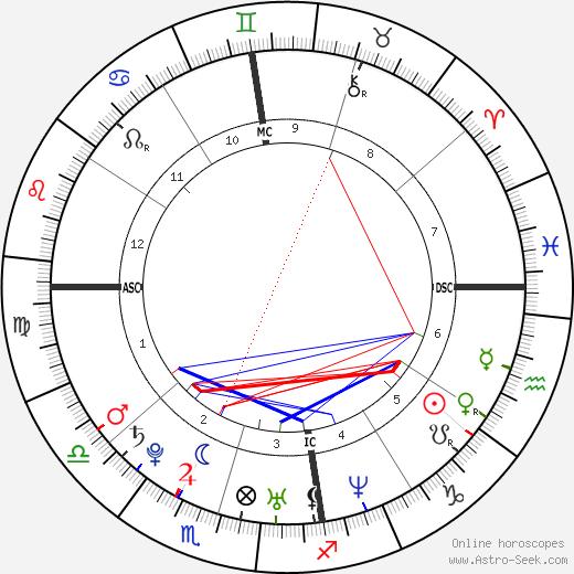 Mel Lisboa astro natal birth chart, Mel Lisboa horoscope, astrology