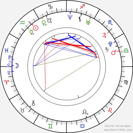 Panu Aaltio день рождения гороскоп, Panu Aaltio Натальная карта онлайн