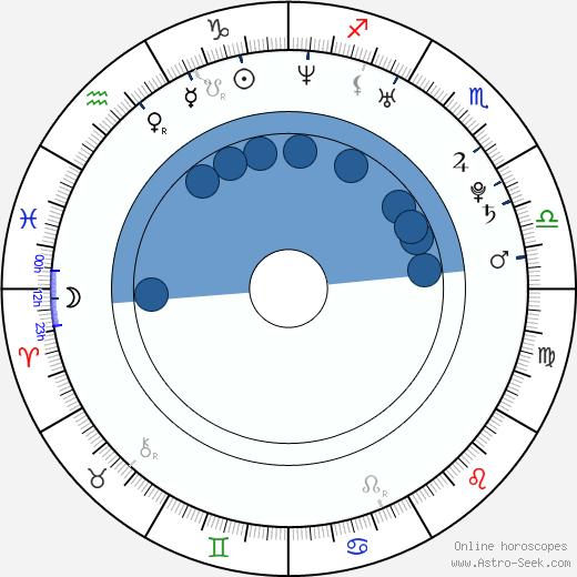 Peter Hamerlík wikipedia, horoscope, astrology, instagram