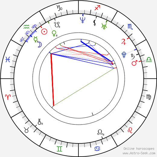 Priya Rai birth chart, Priya Rai astro natal horoscope, astrology