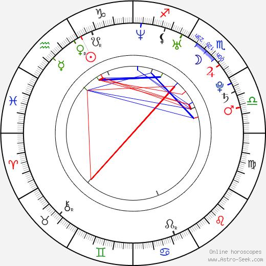Quinn Allman astro natal birth chart, Quinn Allman horoscope, astrology