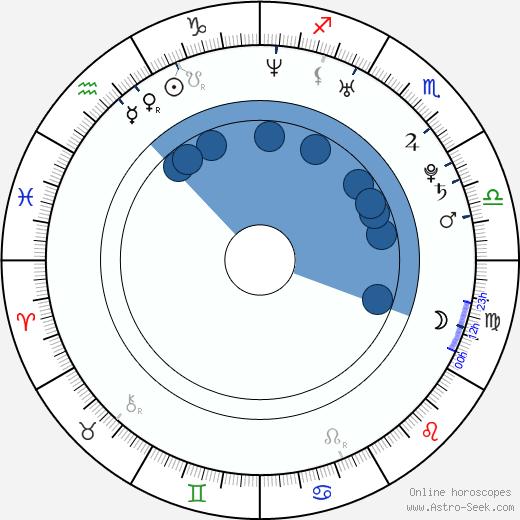 Ruth Wilson wikipedia, horoscope, astrology, instagram