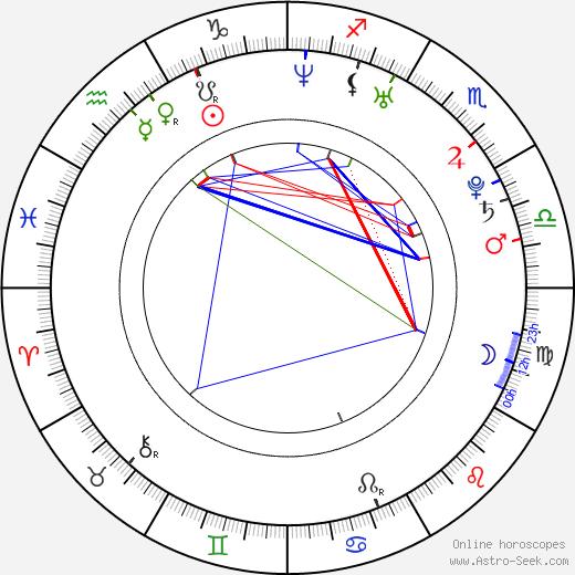 Ruth Wilson astro natal birth chart, Ruth Wilson horoscope, astrology
