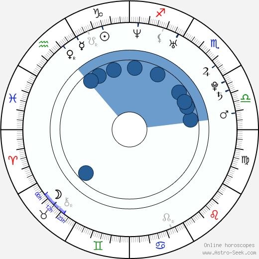 Sabrina Garciarena wikipedia, horoscope, astrology, instagram