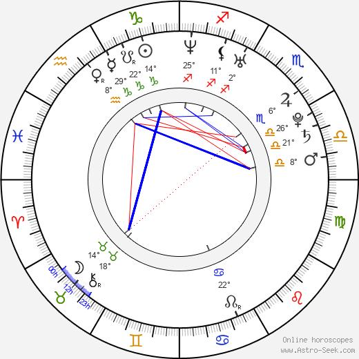 Sabrina Garciarena birth chart, biography, wikipedia 2019, 2020