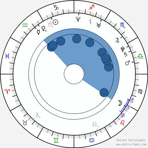 Sarah Utterback wikipedia, horoscope, astrology, instagram