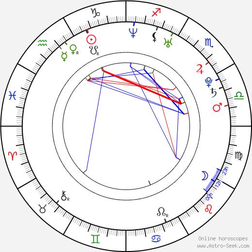 Sarah Utterback astro natal birth chart, Sarah Utterback horoscope, astrology