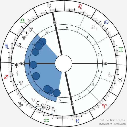 Shô Sakurai wikipedia, horoscope, astrology, instagram