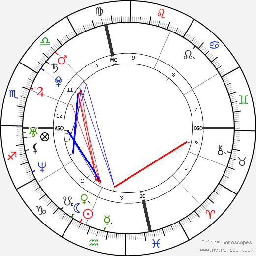 Shô Sakurai tema natale, oroscopo, Shô Sakurai oroscopi gratuiti, astrologia