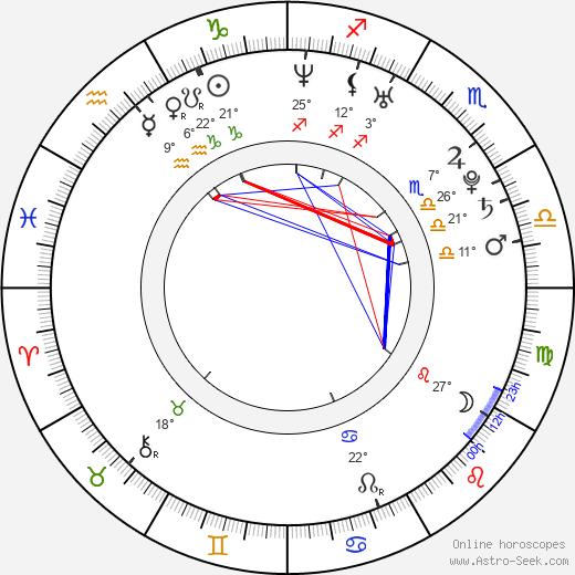 Veronika Senciová birth chart, biography, wikipedia 2018, 2019