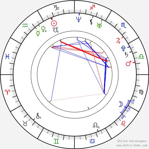 Veronika Senciová astro natal birth chart, Veronika Senciová horoscope, astrology