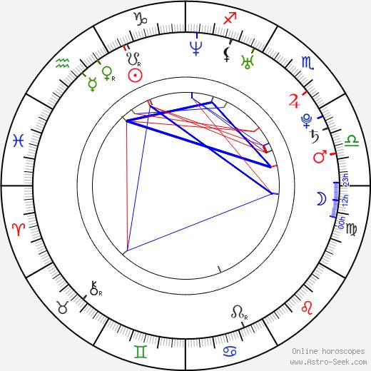 Víctor Valdés birth chart, Víctor Valdés astro natal horoscope, astrology