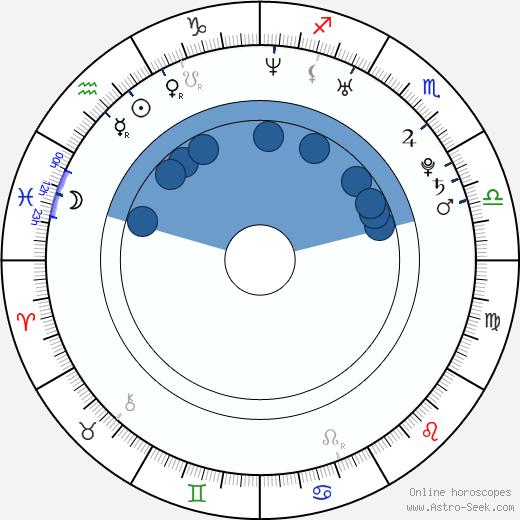 Yu-ri Lee wikipedia, horoscope, astrology, instagram