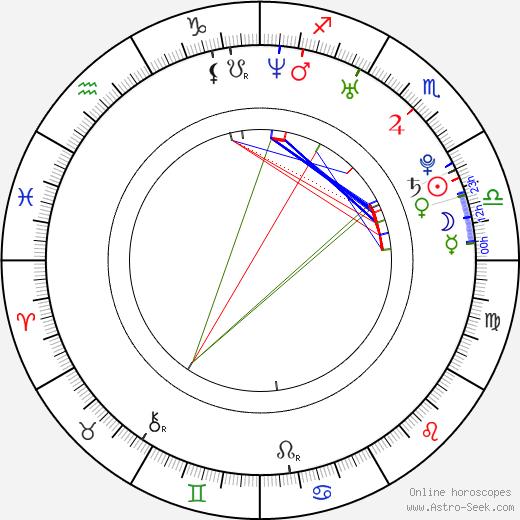 Ah-jung Kim день рождения гороскоп, Ah-jung Kim Натальная карта онлайн