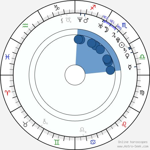 Ana Arias wikipedia, horoscope, astrology, instagram