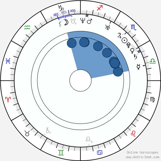 Bianca Bai wikipedia, horoscope, astrology, instagram