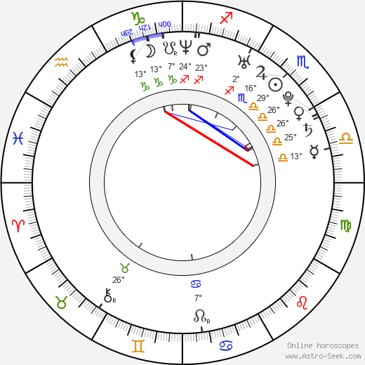 Bianca Bai birth chart, biography, wikipedia 2020, 2021