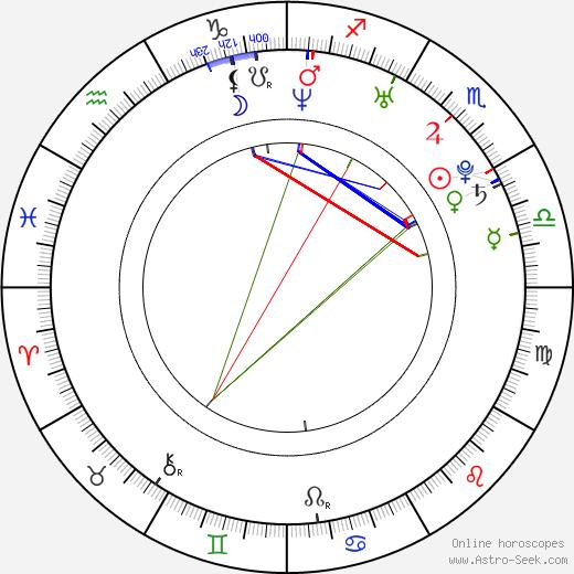 Bianca Bai birth chart, Bianca Bai astro natal horoscope, astrology