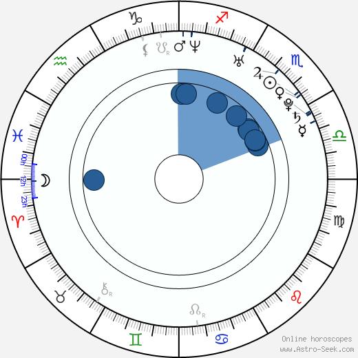 Chelan Simmons wikipedia, horoscope, astrology, instagram