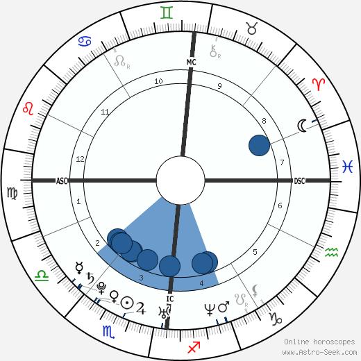 Chimène Badi wikipedia, horoscope, astrology, instagram