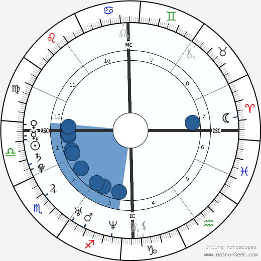 Clémence Poésy wikipedia, horoscope, astrology, instagram