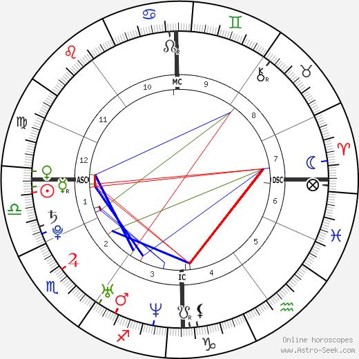 Clémence Poésy astro natal birth chart, Clémence Poésy horoscope, astrology
