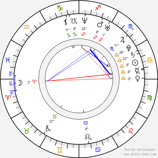 Cléo Pires birth chart, biography, wikipedia 2020, 2021