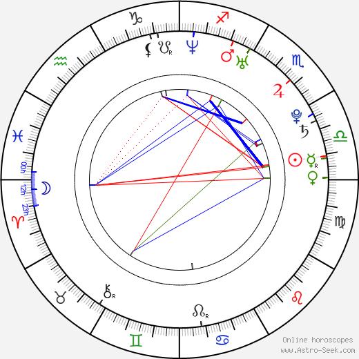 Cléo Pires birth chart, Cléo Pires astro natal horoscope, astrology