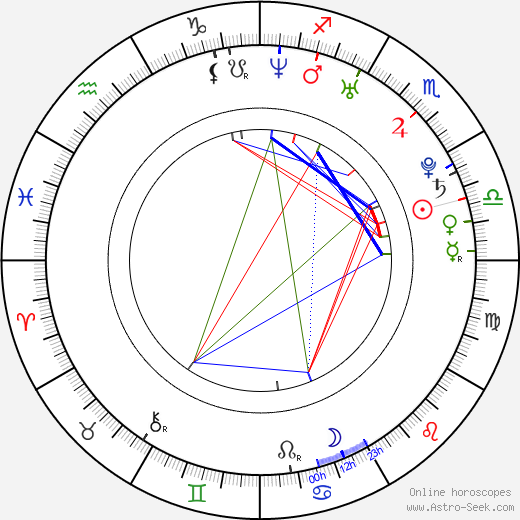 Dan Stevens birth chart, Dan Stevens astro natal horoscope, astrology