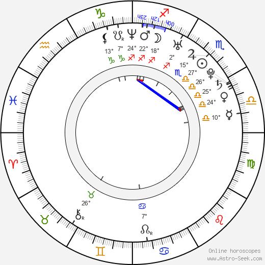 Dmitri Khromin tema natale, biography, Biografia da Wikipedia 2020, 2021