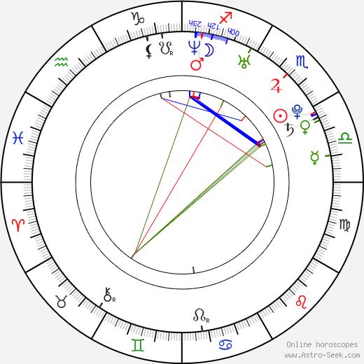 Dmitri Khromin tema natale, oroscopo, Dmitri Khromin oroscopi gratuiti, astrologia