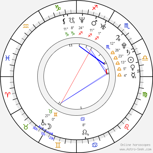 Donn Kennedy birth chart, biography, wikipedia 2018, 2019