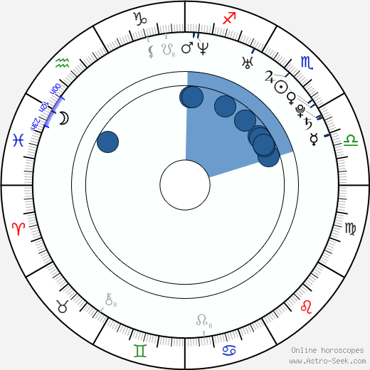 Dorota Nvotová wikipedia, horoscope, astrology, instagram
