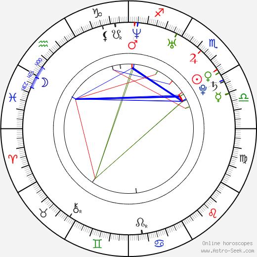 Dorota Nvotová astro natal birth chart, Dorota Nvotová horoscope, astrology