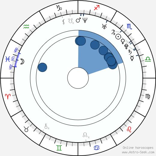 Eline Kuppens wikipedia, horoscope, astrology, instagram