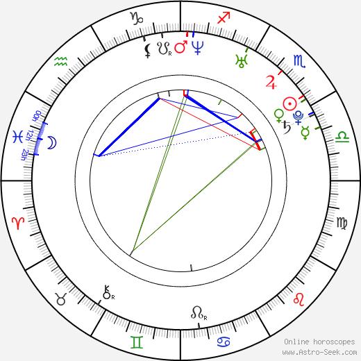 Eline Kuppens astro natal birth chart, Eline Kuppens horoscope, astrology