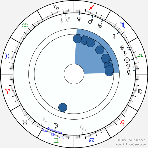 Eva Cifrová wikipedia, horoscope, astrology, instagram