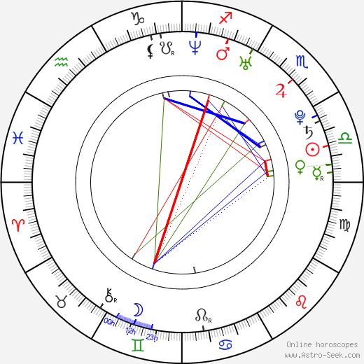 Eva Cifrová день рождения гороскоп, Eva Cifrová Натальная карта онлайн