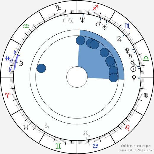 Gabriel Grey wikipedia, horoscope, astrology, instagram