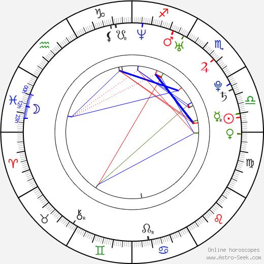 Сайлар Gabriel Grey день рождения гороскоп, Gabriel Grey Натальная карта онлайн