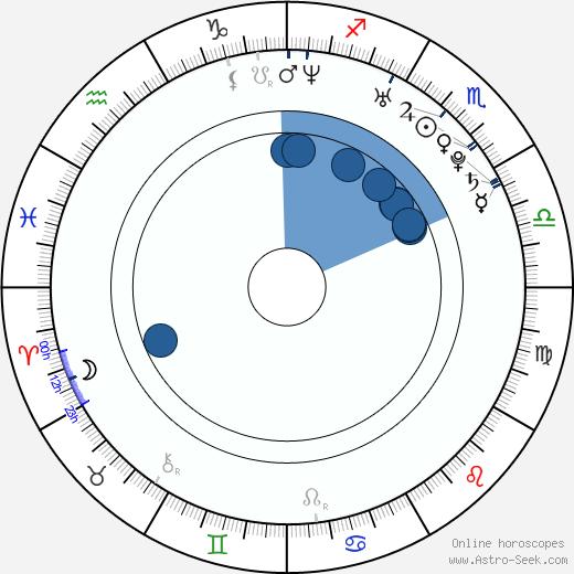 Gabriella Irimia wikipedia, horoscope, astrology, instagram