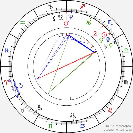 Gabriella Irimia astro natal birth chart, Gabriella Irimia horoscope, astrology